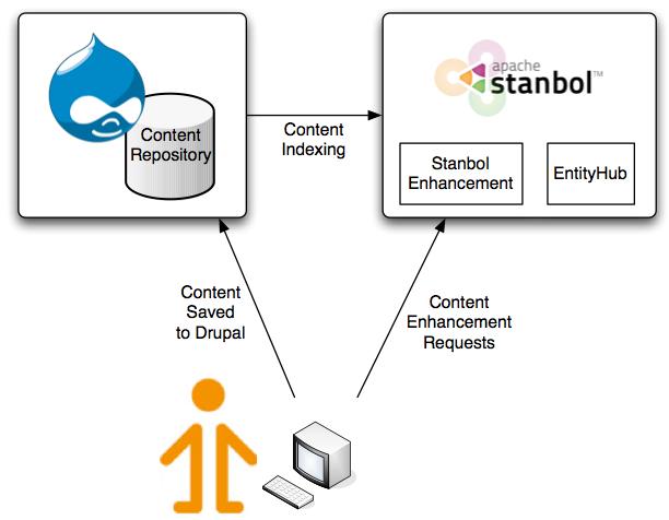 Semantic content enhancements with Drupal, Apache Stanbol